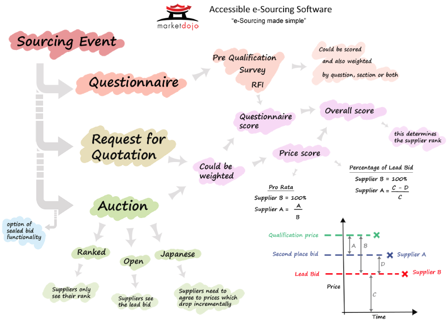 Understand the sourcing process using Market Dojo's eSourcing software
