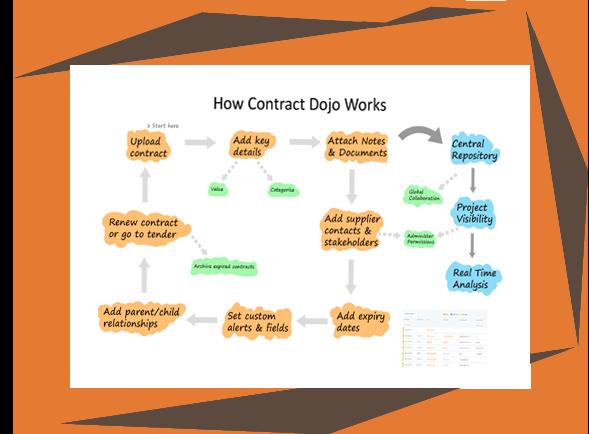 https://marketdojo.com/wp-content/uploads/2019/07/contractdojo_capabilities.png