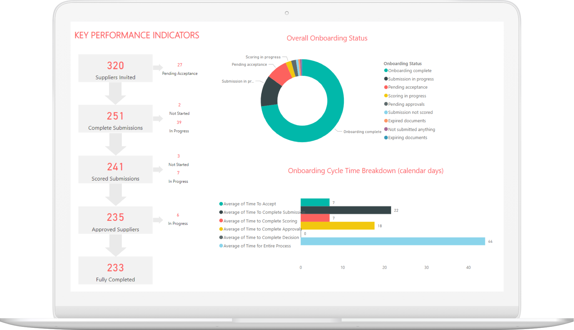 Market Dojo Advenced Reporting, Powered by Microsoft Power BI